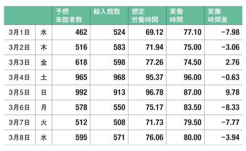 図4 来館者数とフロント実働時間の想定・実績比較