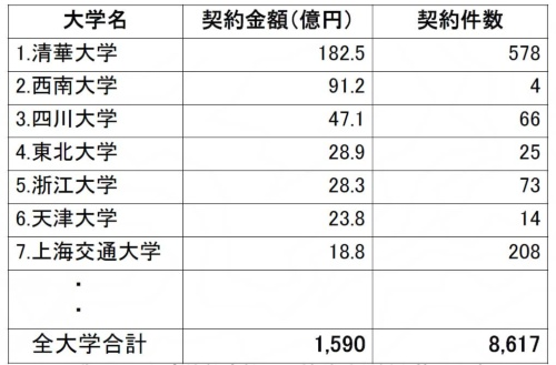 中国の大学別技術移転契約金額ランキング(2016年)