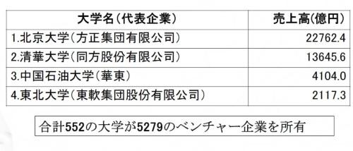 大学別校弁企業の売上高ランキング(2014年)