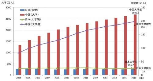 急増する大学生と大学院生<br />2016年高等教育就学率は、40.0%。教育部目標2020年43%。<br />2016年の大学生数は2696万人、日本の10倍以上。