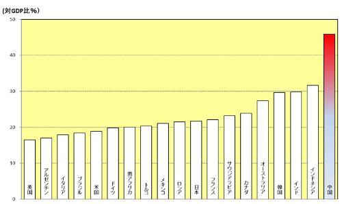 投資主導経済がなお続く<br /> 主要国の総固定資本形成の比率(2013年)