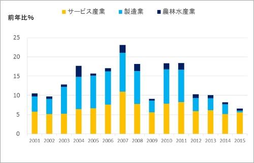 名目GDP成長率の産業別寄与度(キヤノングローバル経済研究所作成、出典:調査会社CEIC)。成長率に占めるサービス産業(グラフ中の黄色)の寄与度が年々増加し、2015年は9割弱を占める