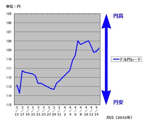 図1 2016年4月に入り急速に円高が進んできた「米ドル/円レート」の推移