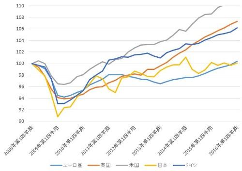 """<font size=""""+1"""">■英国は好調な経済成長を遂げてきた<br/>主要国・地域の経済成長の推移</font>"""