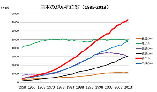 出典:順天堂大学「日本のがん死亡数」