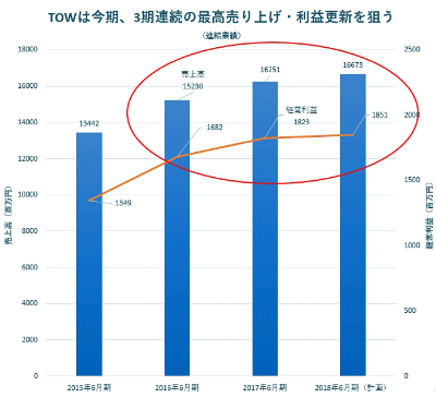 TOWは前々期、前期と最高売り上げ・利益を更新した。今期も更新を狙っている