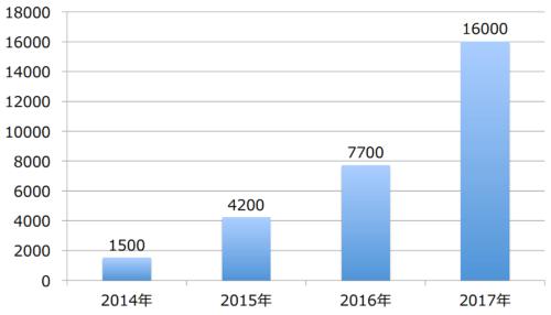 登録駐車場拠点数(累計)