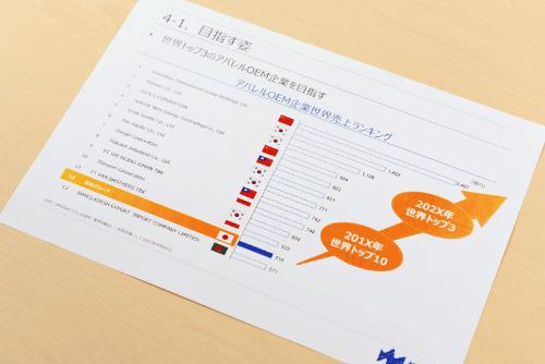 中国、韓国、マレーシアといったアジアのアパレルOEM(相手先ブランドによる生産)企業が世界のトップを走っている。マツオカコーポレーションは3年後に第2集団へ、その後、第1集団を目指す