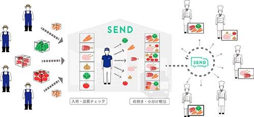 SENDでの食材の流れ。買い手側の需要データを常に分析、その結果を事前に発信しているため、適量の新鮮食材がSENDの物流センターに送られてくる。これを仕分けして配達する