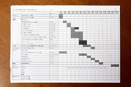 太田氏が進めた100日計画のプロジェクトスケジュール。1課題をほぼ1~3週間で次々にこなしていく