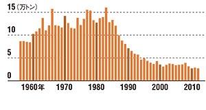 漁獲量が急激に減少している <br/>●全国のアサリの漁獲量推移