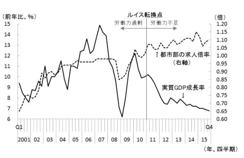 図1 経済成長率と都市部の求人倍率の推移