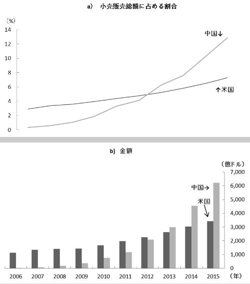 図2 中国におけるインターネット通販の販売額の推移<br />   -米国との比較-