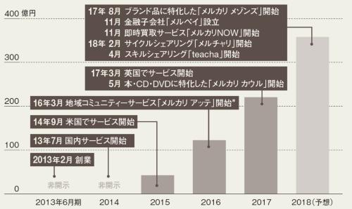 18年6月期の連結売上高は前年同期比6割増<br /><span> ●メルカリの売上高推移</span>