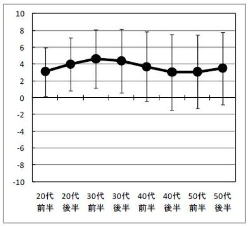 50歳の調査対象者に職業生活の浮き沈みを描いてもらった曲線の全体傾向。ここから「30代前半がピーク」ということが分かる。(出所:労働政策研究・研修機構 「成人キャリア発達に関する調査研究 50代就業者が振り返るキャリア形成」)