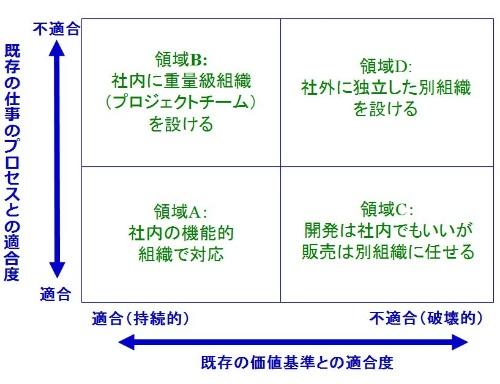 ■図1 新ビジネスための組織構造を考えるためのフレームワーク