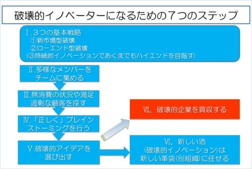 ■図1 破壊的イノベーターになるための7つのステップ
