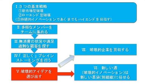 """<font size=""""+1"""">■図1 破壊的イノベーターになるための7つのステップ</font>"""