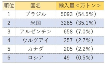 【表1】2017年中国の国別大豆輸入量