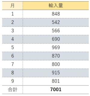 【表2】2018年中国の月別大豆輸入量<br /><万トン>
