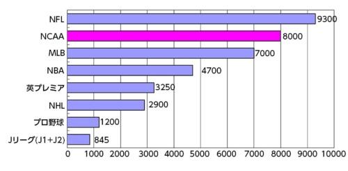 ●主なプロスポーツとNCAAの売上比較(2010-11年シーズン)(単位:億円)