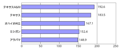●大学体育局の収入ランキング(2014-15年シーズン)(単位:百万ドル)