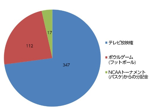 ●SECの収入内訳(2014-15年シーズン)(単位:百万ドル)