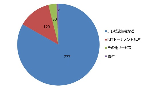 ●NCAAの収入内訳(2015年)(単位:百万ドル)