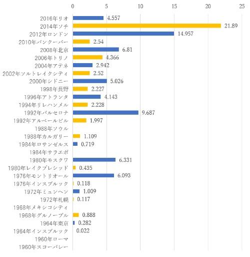 過去の五輪の開催費用(単位:10億ドル)