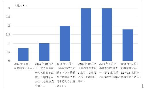 東京五輪開催費用の推移