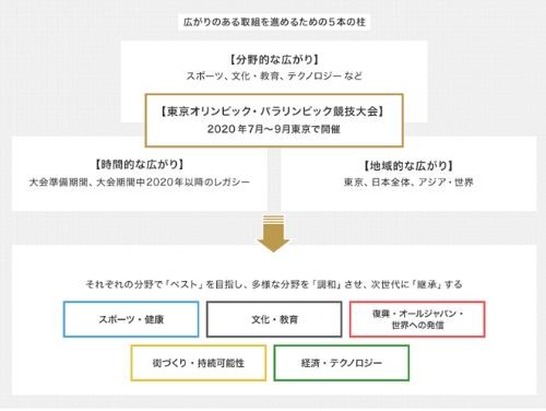 東京五輪におけるレガシー創出に向けた取り組み