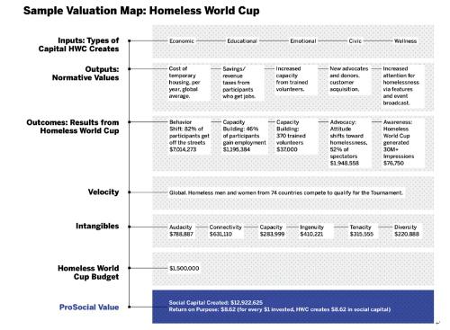 ケーススタディ:ホームレス・ワールドカップが生み出した社会資本