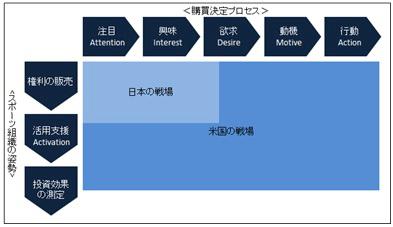 日米のスポーツ協賛の戦場の違い