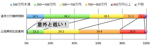 収入の分布