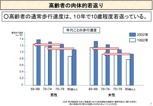 """(出典:経済産業省「<a href=""""http://www.meti.go.jp/committee/sankoushin/kihonseisaku/004_02_00.pdf#search=%27"""" target=""""_blank"""">長寿社会における成長戦略</a>」参考資料3ページより引用)"""