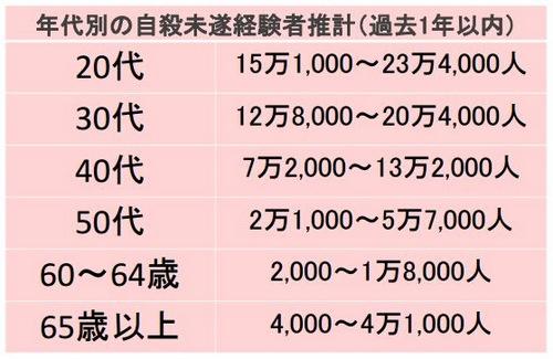 (出所:「日本財団 自殺意識調査2016(速報)」)