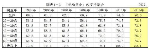 (出典:「第7回勤労生活に関する調査」労働政策研究・研修機構)