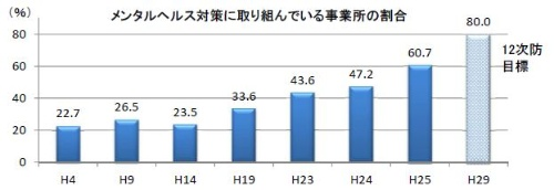 """【出典】厚生労働省「労働安全衛生調査 平成25年(実態調査)」(<a href=""""http://www.mhlw.go.jp/file/05-Shingikai-11201000-Roudoukijunkyoku-Soumuka/0000061406.pdf"""" target=""""_blank"""">こちら</a>、PDFファイルです)"""