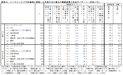"""【出典】労働政策研究所 平成25年(2013年)6月24日プレスリリース(<a href=""""http://www.jil.go.jp/press/documents/20130624.pdf"""" target=""""_blank"""">こちら</a>、PDFファイルです)"""
