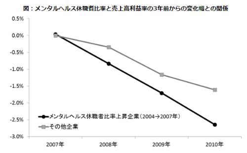 """【出典】『<a href=""""https://www.rieti.go.jp/jp/publications/dp/14j021.pdf"""" target=""""_blank"""">労働時間の経済分析~超高齢社会の働き方を展望する</a>』 山本勲・黒田祥子著、日本経済新聞出版社、2014年 第10章「メンタルヘルスと働き方・企業業績との関係」、p.315 図10-8(1)(経済産業研究所 「労働市場制度改革」プロジェクトの研究成果)※リンク先はPDFファイルです"""