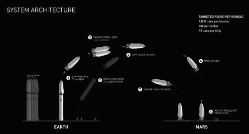 インタープラネタリー・トランスポート・システム運用の概要(画像:スペースX)