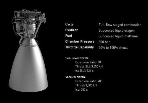 ラプターエンジンの概要も初めて公開された。従来出ていた情報と比較すると、推力は大きくなり高性能化している(画像:スペースX)