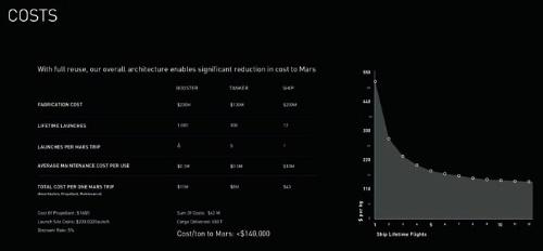 コストの試算。製造費用は第1段が2億3000万ドル、タンカーが1億300万ドル、有人宇宙船が2億ドルとなっている(画像:スペースX)