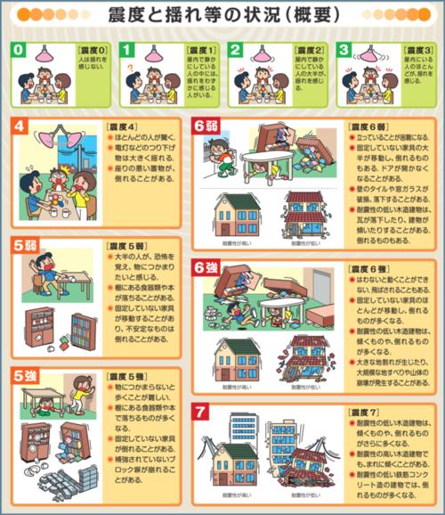 広く伝えられている新震度階級パンフレット(気象庁)