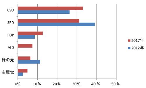 ノルトライン・ヴェストファーレン州議会選挙での主要政党の得票率