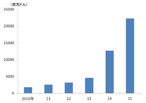 フィンテックベンチャーへの投資規模