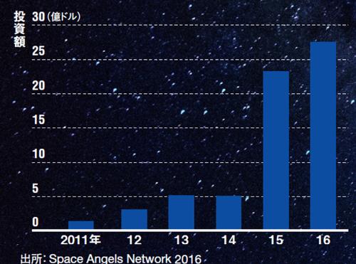 宇宙ベンチャーへのグローバルな投資規模