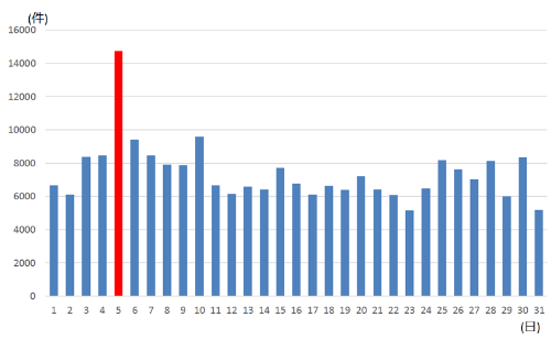 倒産日は5日が最多<br /> ●2000年以降の日付別の企業倒産件数