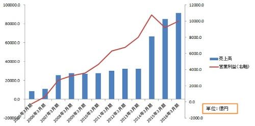 大胆なM&Aで事業構造を作り替え、成長してきた<br/> ソフトバンクの業績推移と主な出来事