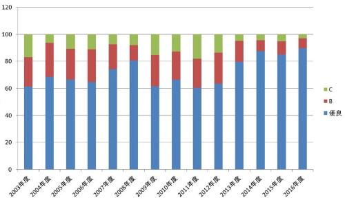 2013年度の調査から優良比率が段違いに上がった。データは調査の年度で公表は翌年度になる。今は2016年度の調査結果が公表されている